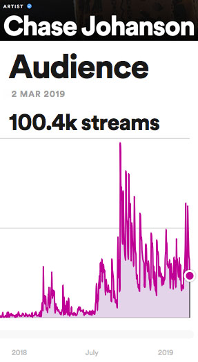 Spotify Streams Reach 100k