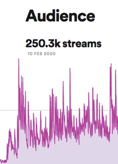 SPOTIFY STREAMS REACH QUARTER OF A MILLION!!